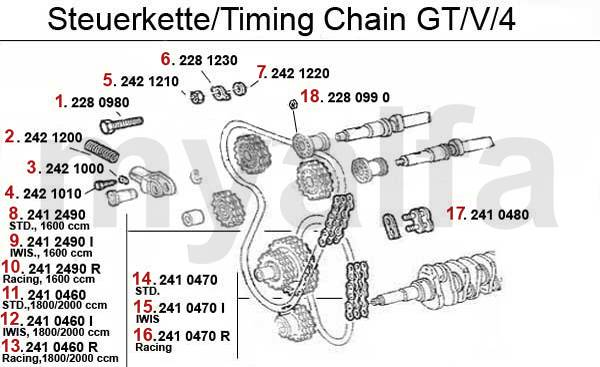 Chaîne distribution GTV/4