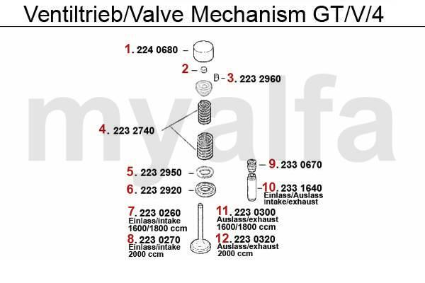 Soupapes GTV/4