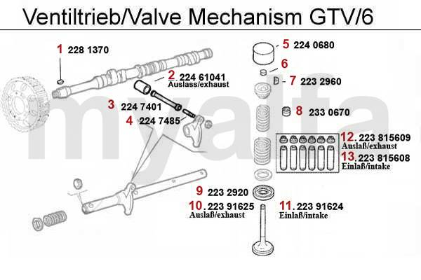 Soupapes GTV/6