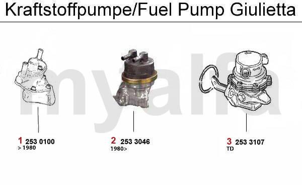 pompe carburant