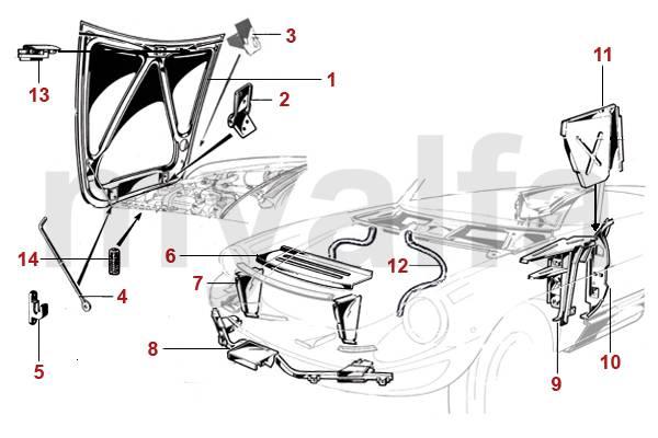 Capot et compartiment moteur